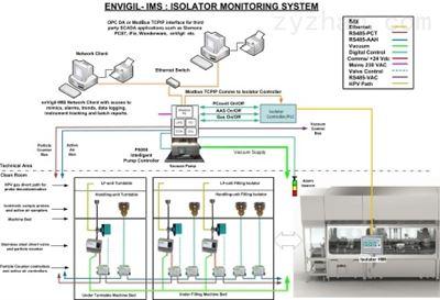 enVigil-IMS隔离器粒子监测系统