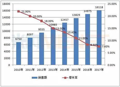 康臣药业4大板块助业绩增长超35%